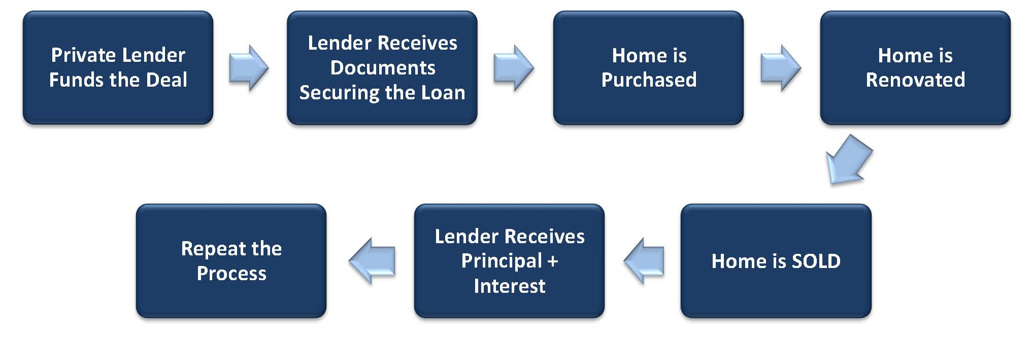 Overview of Private Lending Process diagram_2